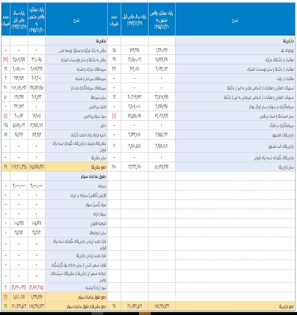 گزارشی از عملکرد بانک ایران زمین در سال 95 بر اساس صورتهای مالی