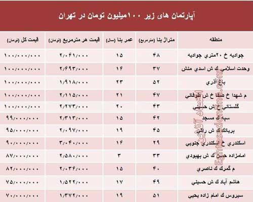 با ۱۰۰میلیون هم میتوان در تهران خانه خرید؟